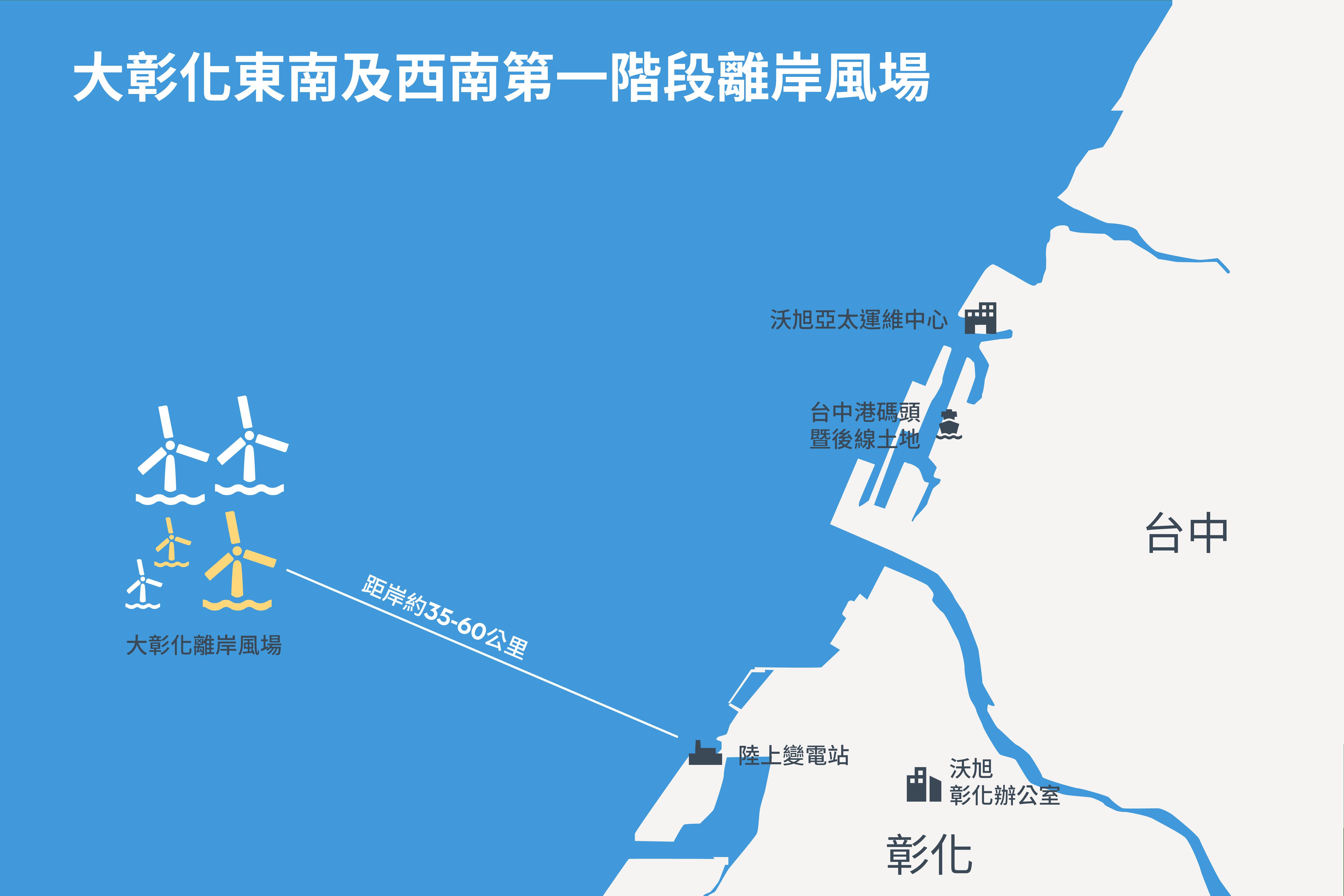 大彰化東南及西南第一階段離岸風場是台灣第一座位於航道外的大規模遠岸風場,預定2022年完成建造。
