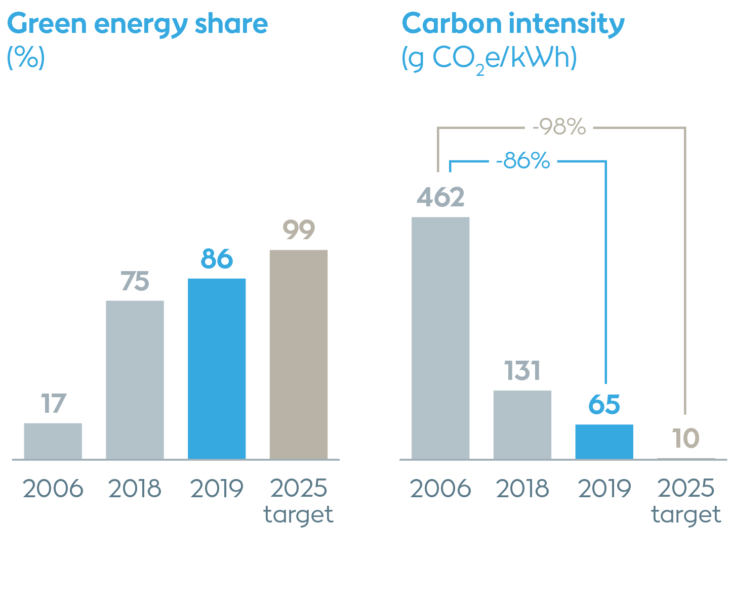 Decarbonisation of energy generation and operations