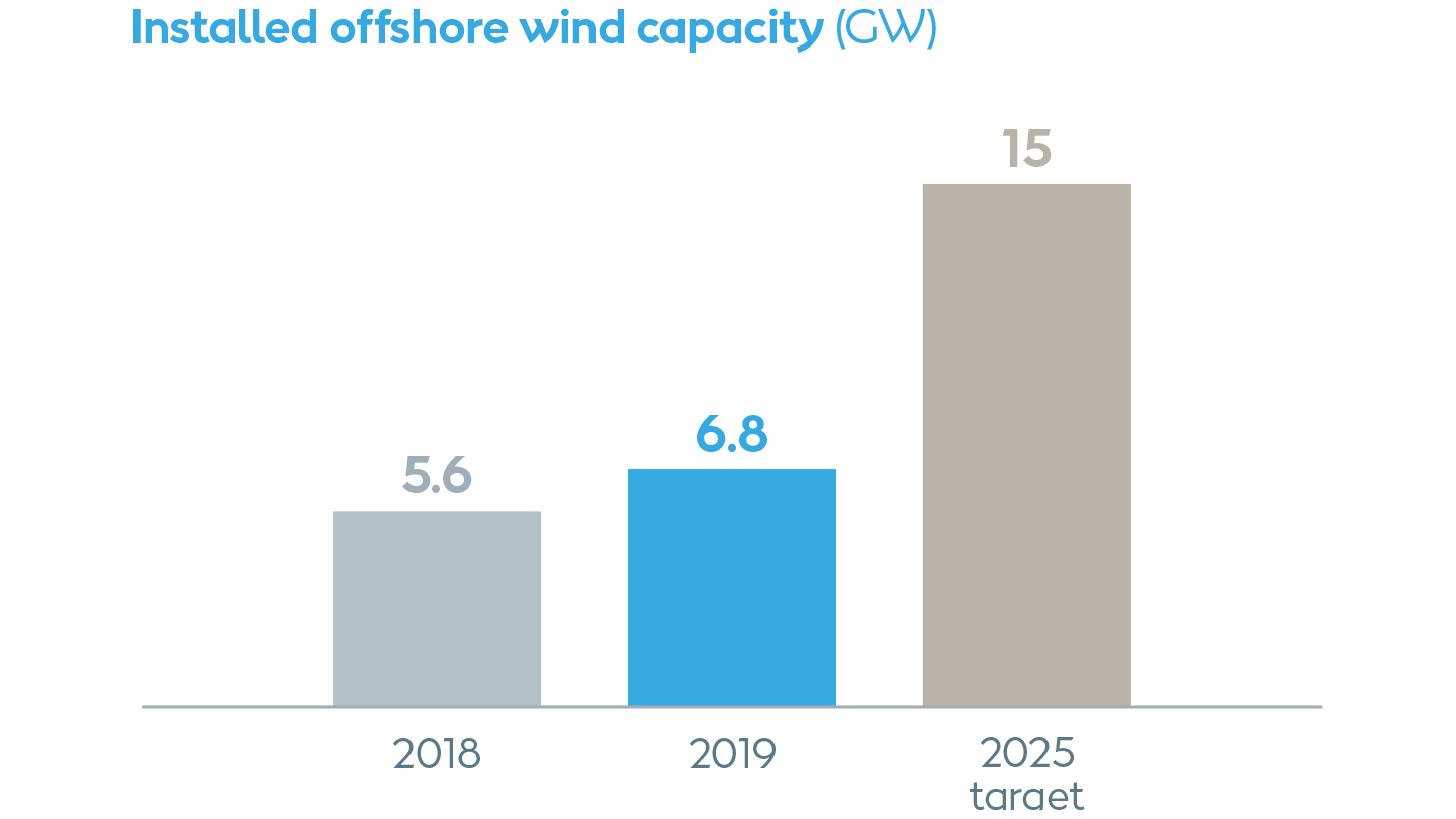 Deployment of offshore wind