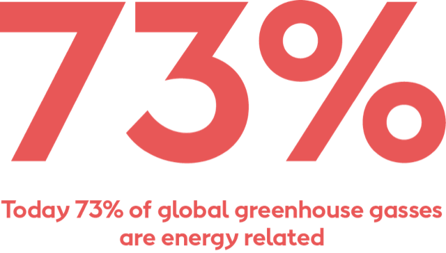 Today 73% of global greenhouse gas emissions are energy related