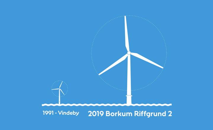 Offshore Wind Entwicklung
