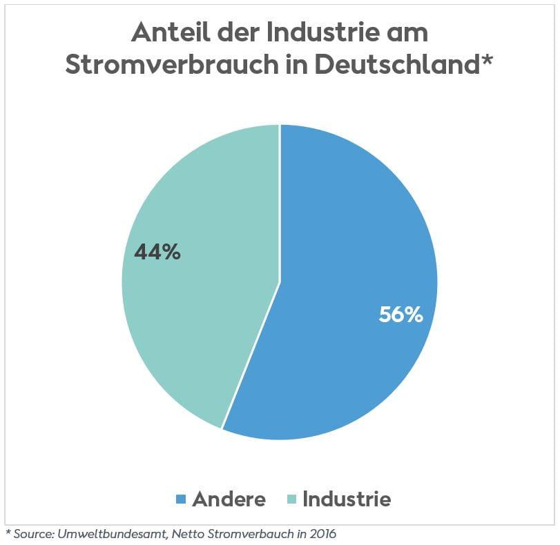 Anteil Industrie am deutschen Stromverbrauch