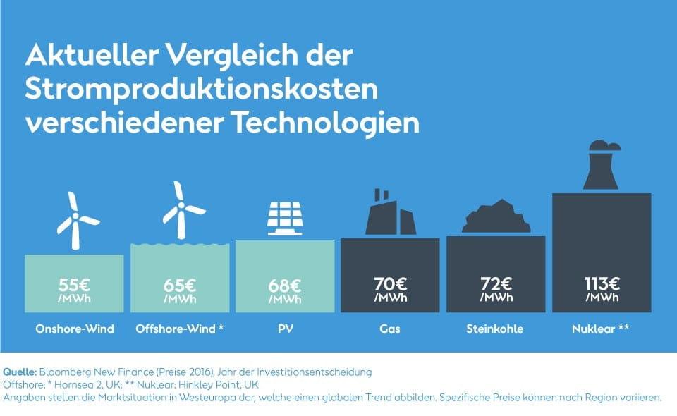 Stromproduktionskosten im Vergleich