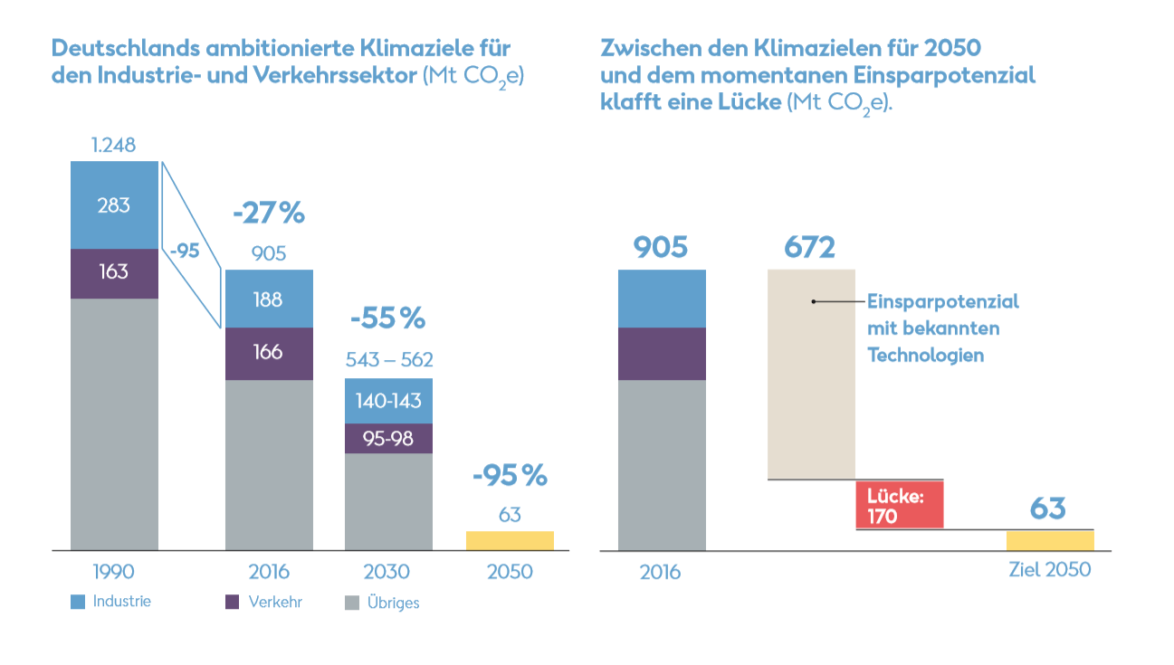 Grüner Wasserstoff: Deutschlands ambitionierte Klimaziele und Grüner Wasserstoff ist die Antwort