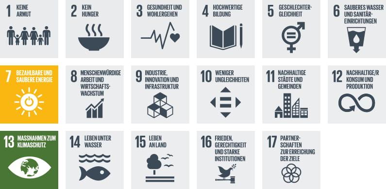 Nachhaltigkeitsprogramme