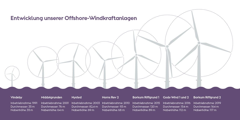 Entwicklung unserer Windkraftanlagen