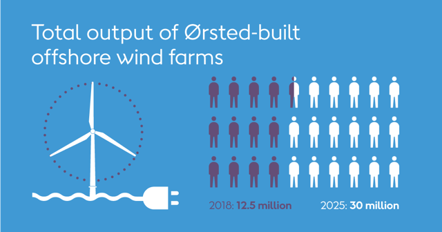 Total output for Ørsted-built offshore wind farms