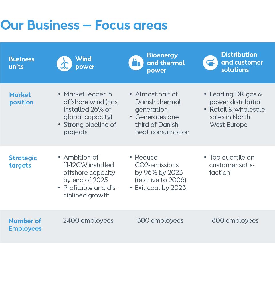 Vores forretning, wind power, bioenergy og thermal power, distribution og customer solutions