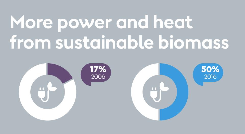 Mere energi kommer nu fra Bæredygtig biogas
