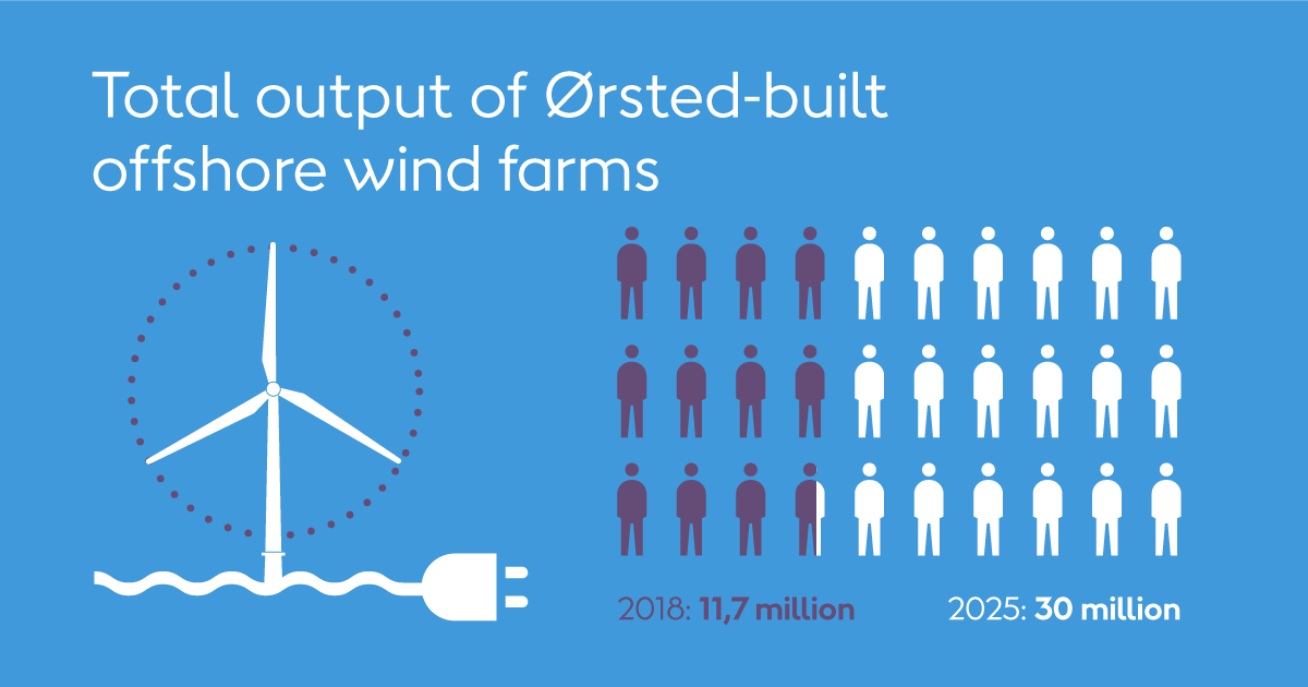 Total output of ørsted-built offshore wind farms