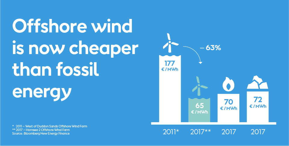 Grøn energi er nu billigere end sort energi