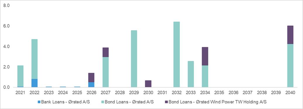 Debt investor profile