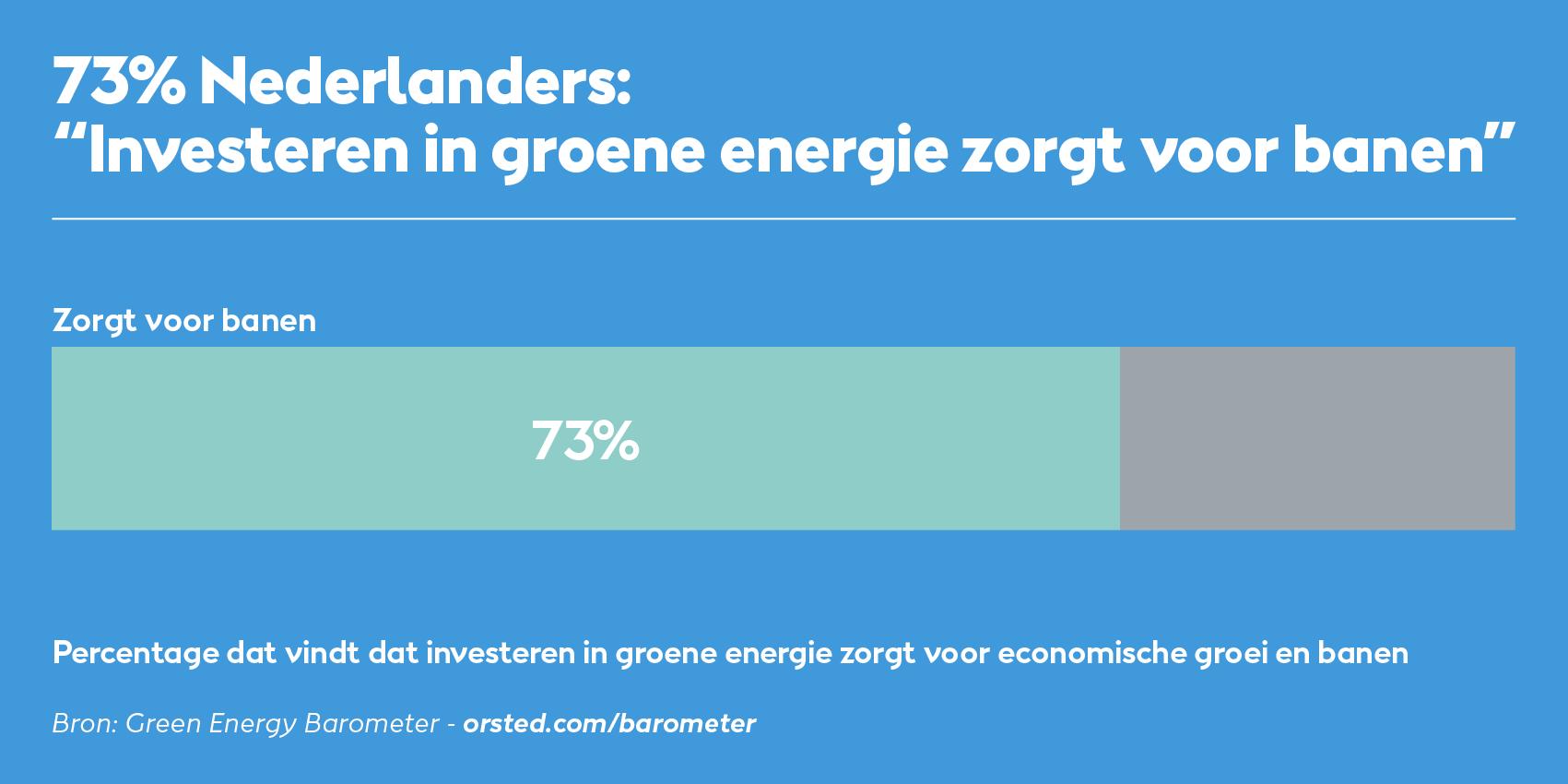 Investeren in groene energie zorgt voor banen