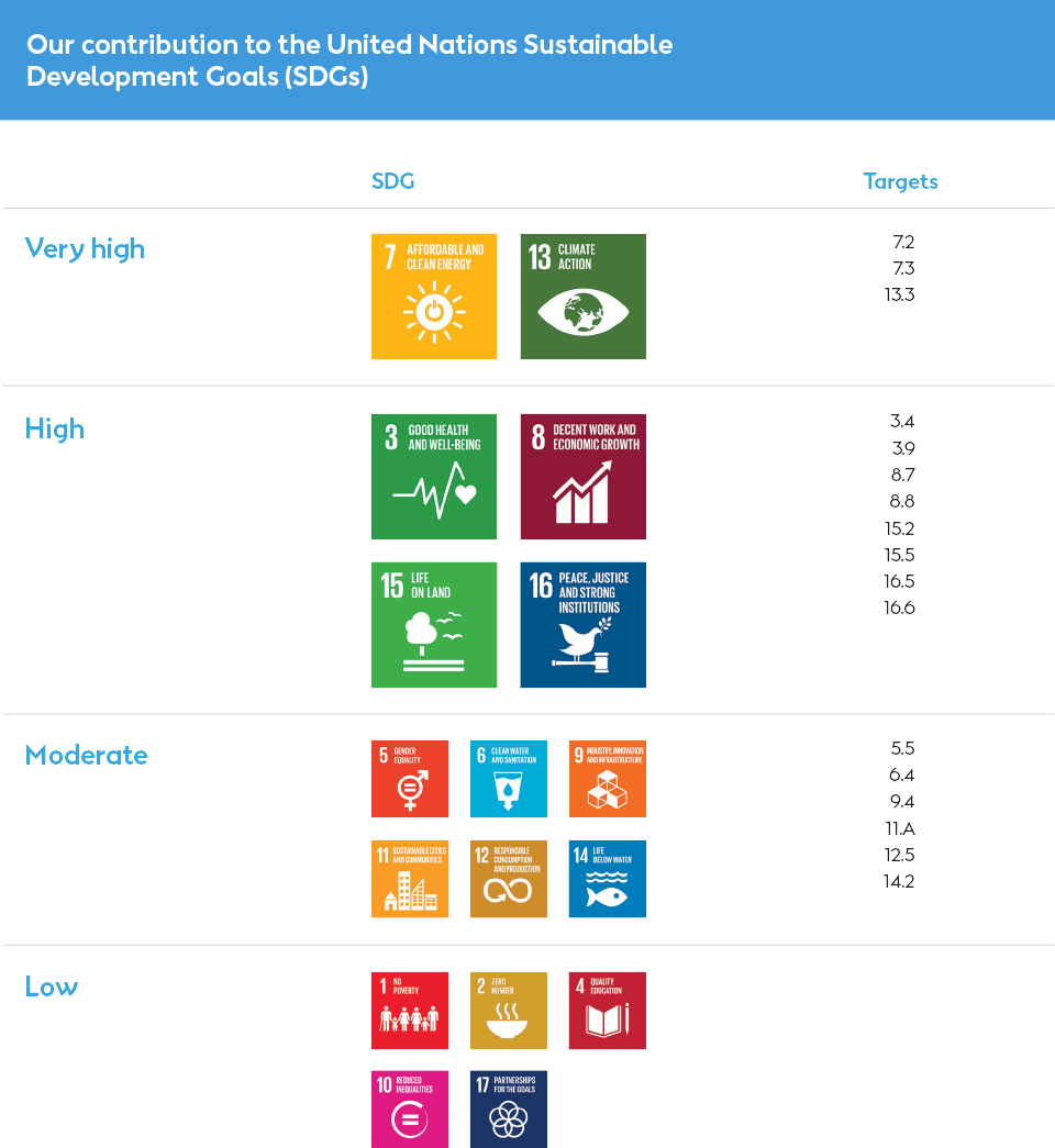 Diagram of Ørsted's commitment to the United Nations' sustainable development goals