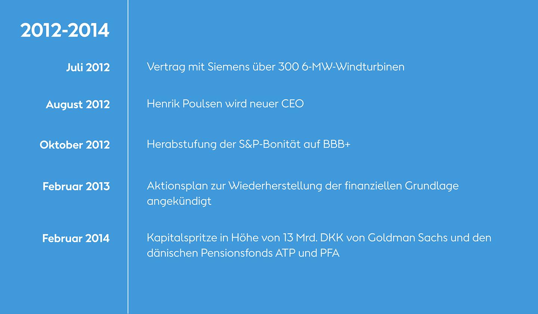 2012-2014: Die Chronik unserer grünen Transformation bei Ørsted