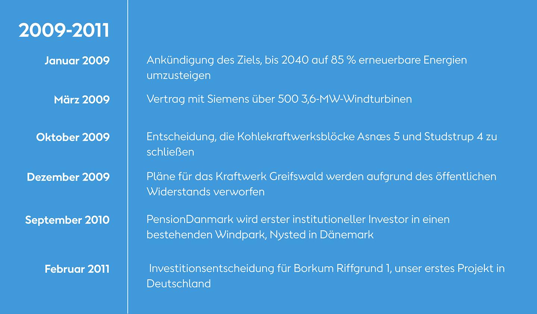 2009-2011: Die Chronik unserer grünen Transformation bei Ørsted