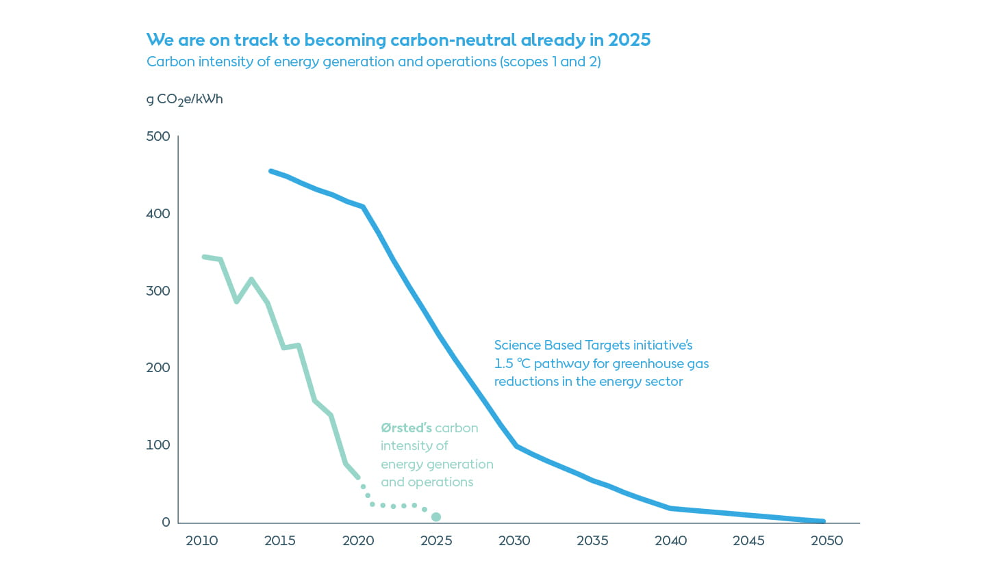 Ørsted actual carbon intensity