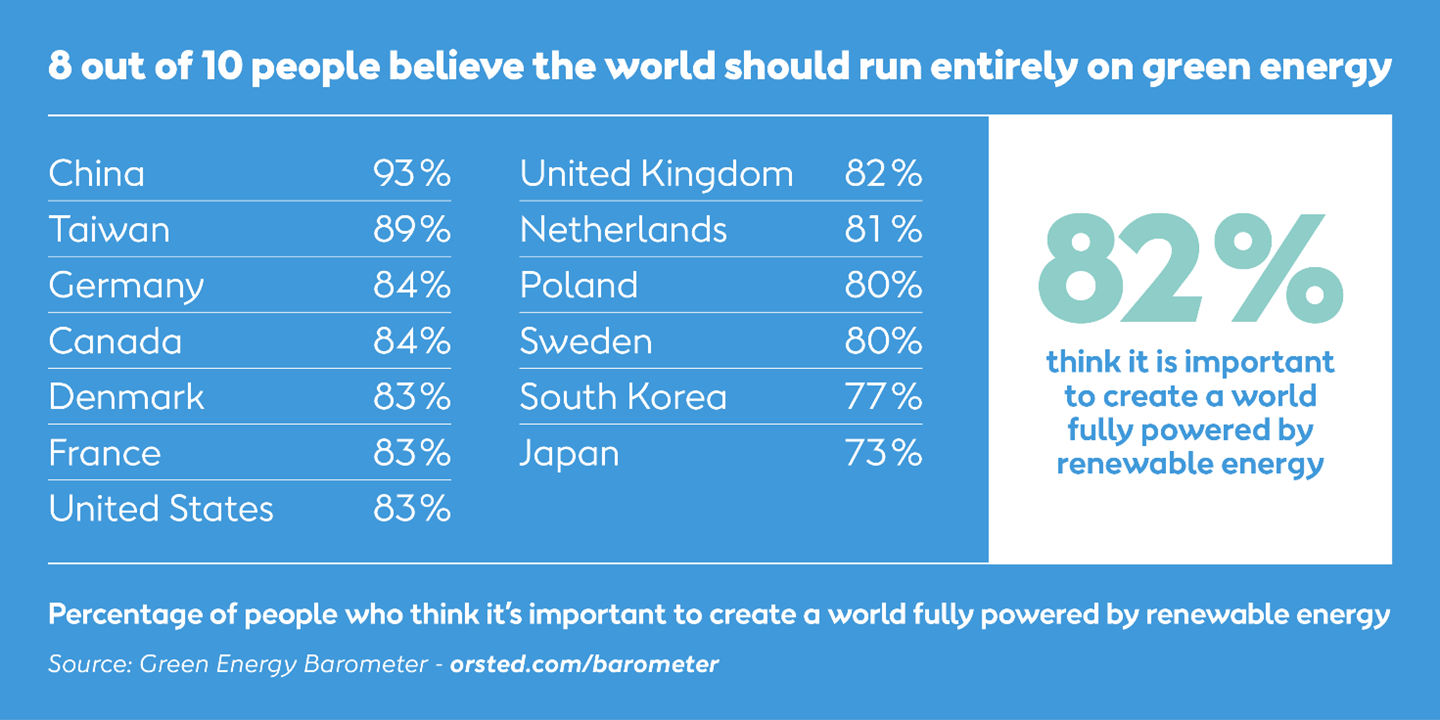 8 out of 10 people believe the world should run entirely on green energy