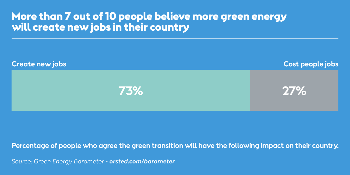 More than 7 out of 10 people believe more green energy will create new jobs in their country