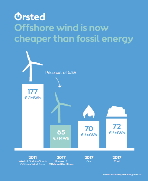 Offshore wind is now cheaper than fossil energy