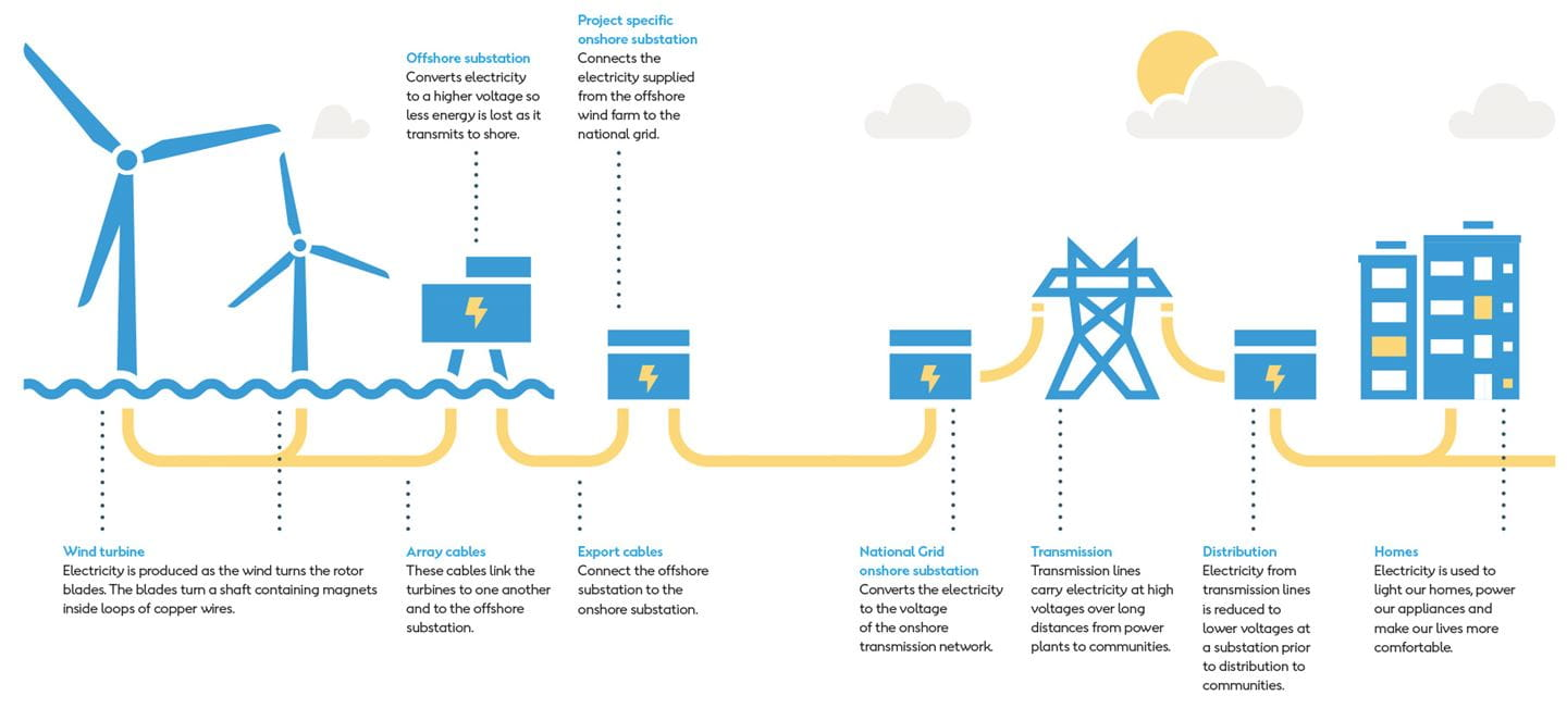 How to build an offshore wind farm
