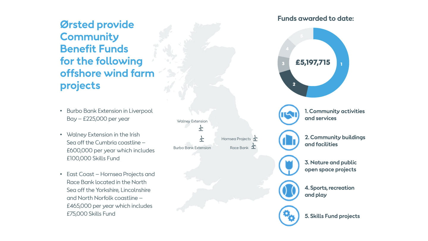 Orsted Community Benefit locations - Liverpool Bay, Cumbria coast, Yorkshire, Lincolnshire and Norfolk coasts