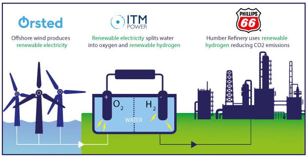 Illustration showing how the Gigastack project produces green hydrogen