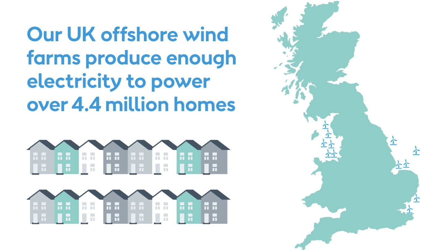 Image shows 4.4 million homes powered by Orsted wind farms