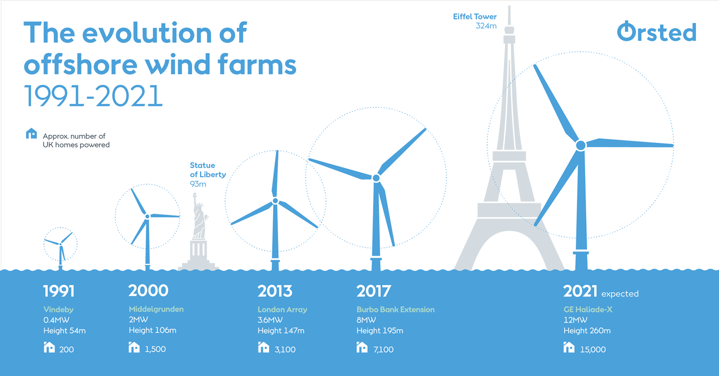 The evolution of offshore wind farms