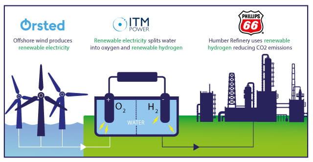 Renewable hydrogen, Gigastack
