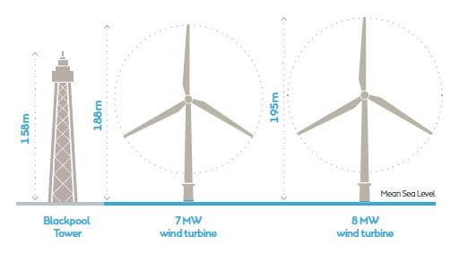 Walney Extension Turbines