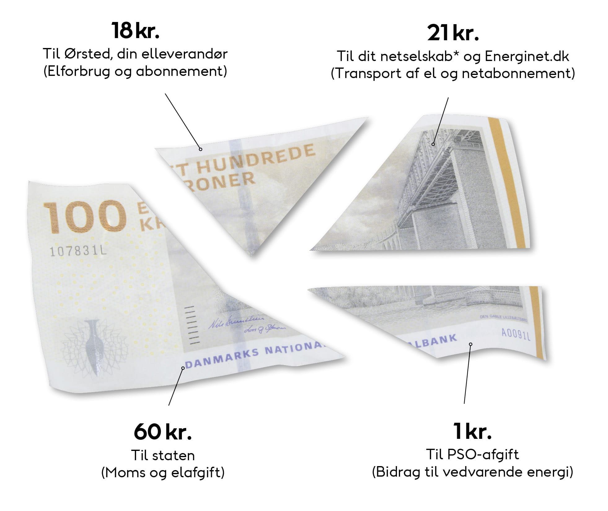billede eksempel på elregnings prisfordeling