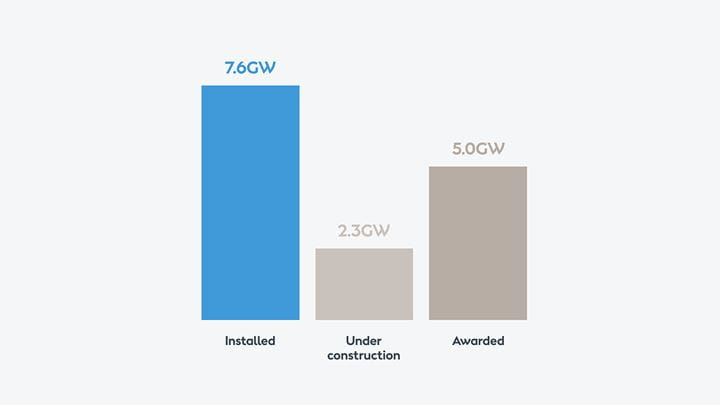 A graphic bar chart depicting Ørsted's climate action plan for renewable energy.